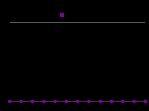 6 Qar To Usd Exchange Rates Graph